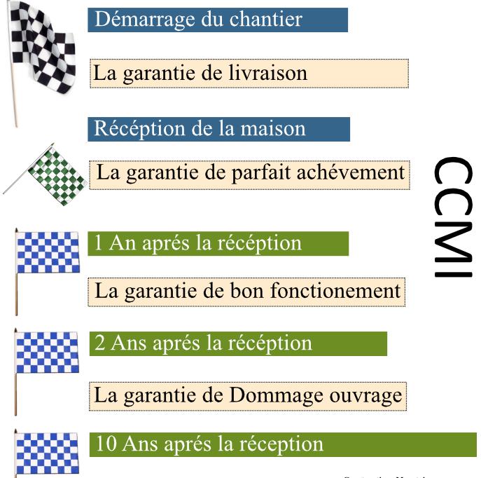Garantie de civile with garantie dommage ouvrage prix for Garantie dommage ouvrage prix